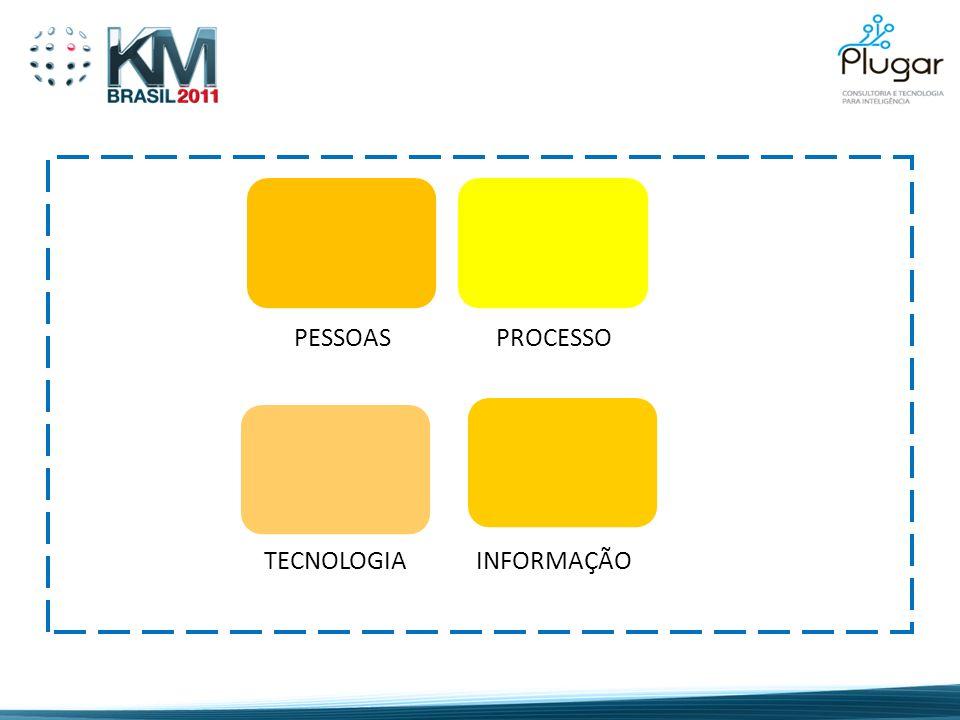 PESSOASPROCESSO TECNOLOGIA INFORMAÇÃO