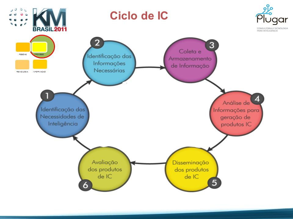 PESSOASPROCESSO TECNOLOGIA INFORMACAO Ciclo de IC