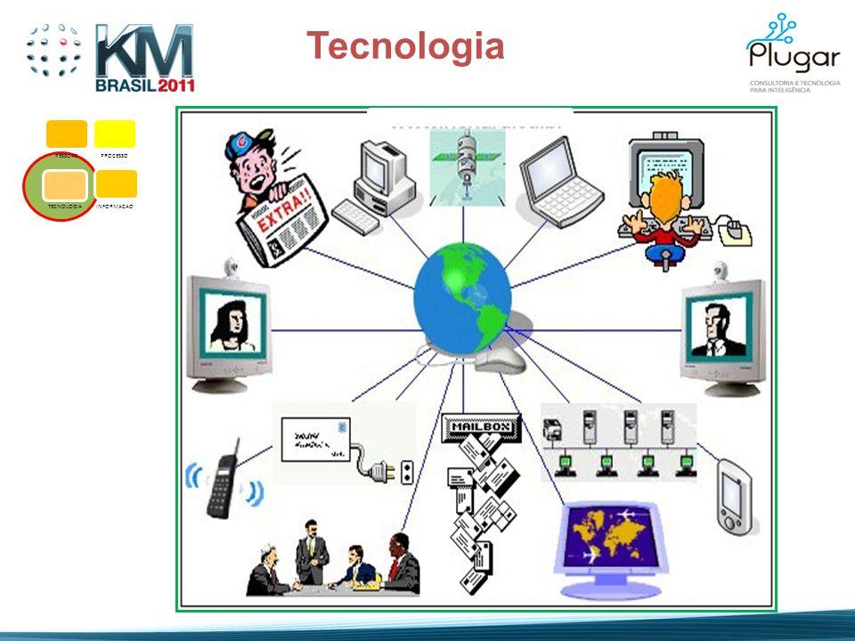 PESSOASPROCESSO TECNOLOGIA INFORMACAO Tecnologia