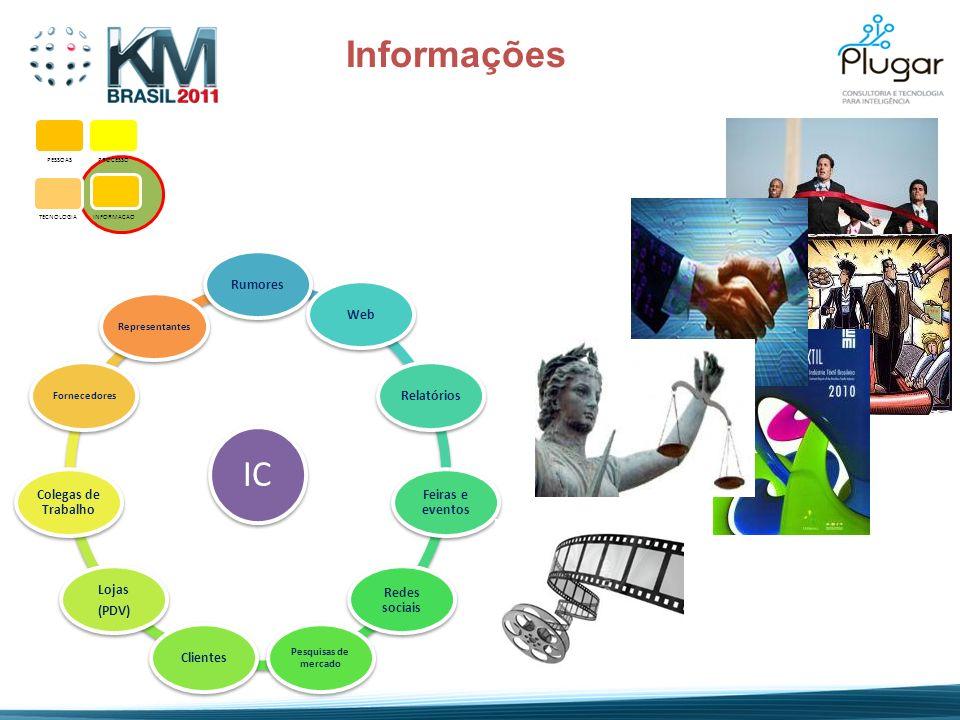 PESSOASPROCESSO TECNOLOGIA INFORMACAO Informações IC RumoresWebRelatórios Feiras e eventos Redes sociais Pesquisas de mercado Clientes Lojas (PDV) Col