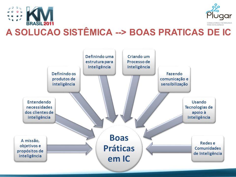 Boas Práticas em IC A missão, objetivos e propósitos de inteligência Entendendo necessidades dos clientes de inteligência Definindo os produtos de int