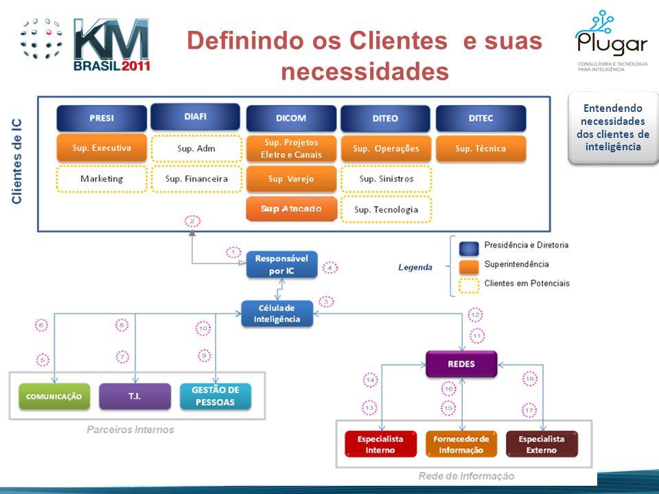 Entendendo necessidades dos clientes de inteligência Definindo os Clientes e suas necessidades