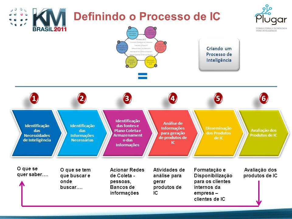 Identificação das Necessidades de Inteligência Identificação das Informações Necessárias Identificação das fontes e Plano Coleta e Armazenament o das