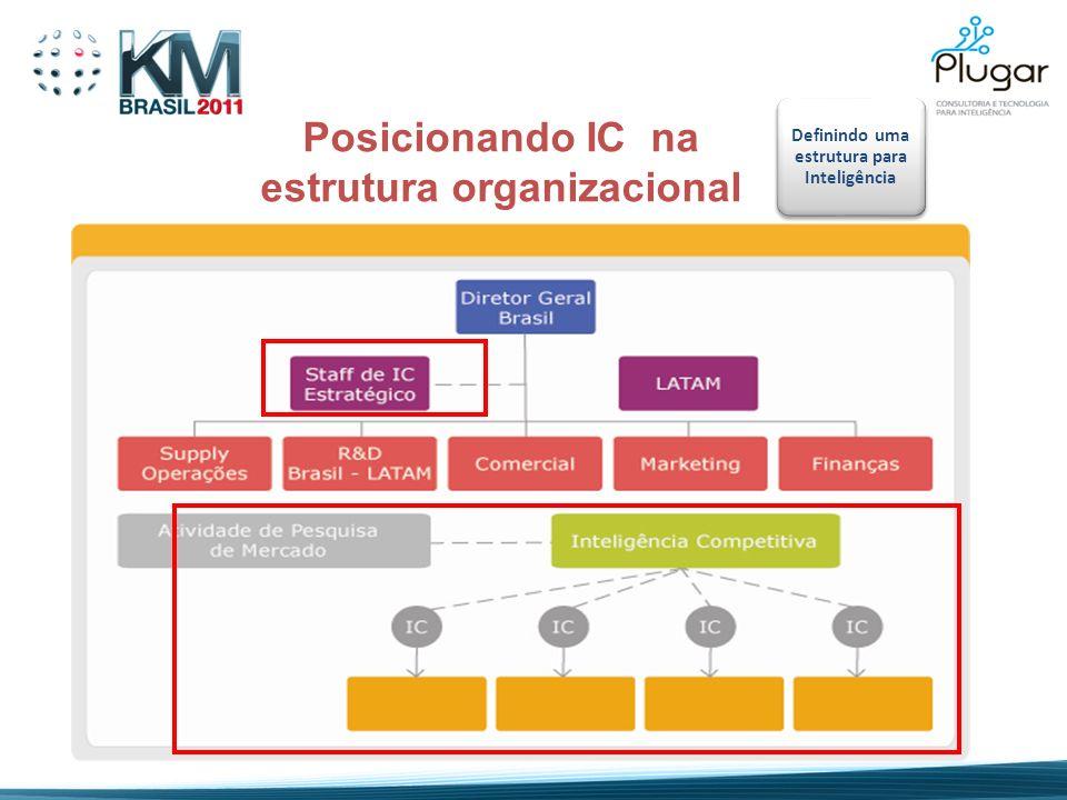 Posicionando IC na estrutura organizacional Definindo uma estrutura para Inteligência