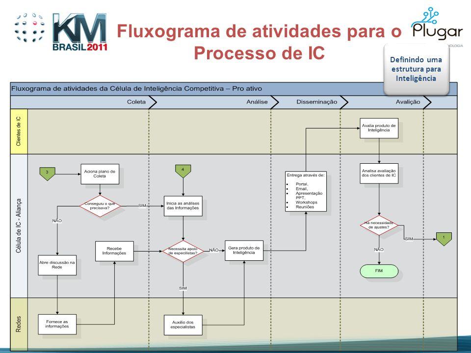 Fluxograma de atividades para o Processo de IC Definindo uma estrutura para Inteligência