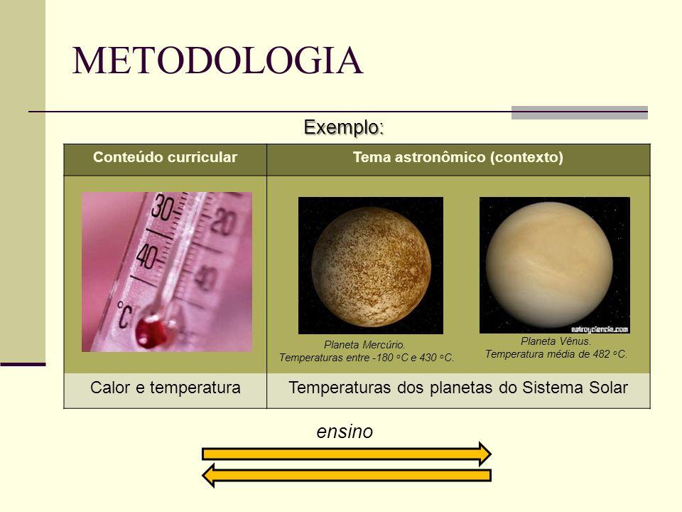 METODOLOGIA Exemplo: Conteúdo curricularTema astronômico (contexto) Planeta Mercúrio. Temperaturas entre -180 o C e 430 o C. Planeta Vênus. Temperatur