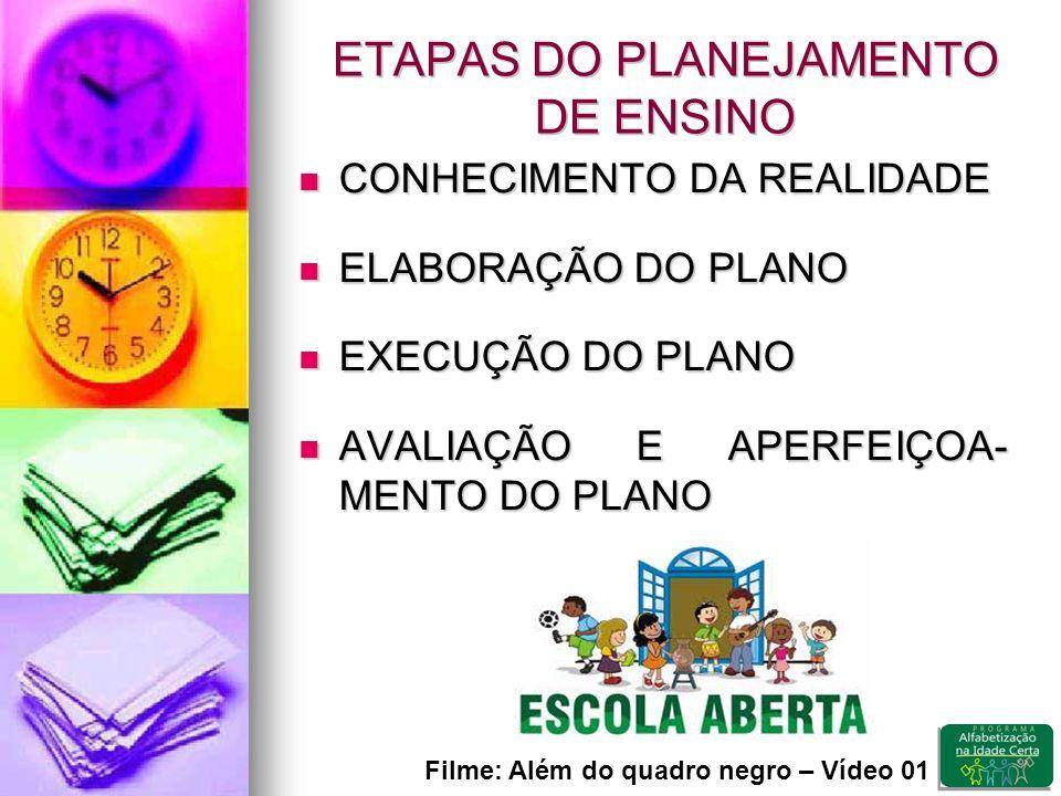 ETAPAS DO PLANEJAMENTO DE ENSINO CONHECIMENTO DA REALIDADE CONHECIMENTO DA REALIDADE ELABORAÇÃO DO PLANO ELABORAÇÃO DO PLANO EXECUÇÃO DO PLANO EXECUÇÃO DO PLANO AVALIAÇÃO E APERFEIÇOA- MENTO DO PLANO AVALIAÇÃO E APERFEIÇOA- MENTO DO PLANO Filme: Além do quadro negro – Vídeo 01