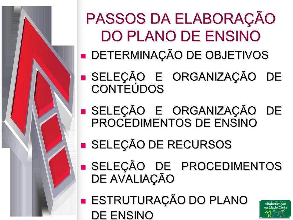 PASSOS DA ELABORAÇÃO DO PLANO DE ENSINO DETERMINAÇÃO DE OBJETIVOS DETERMINAÇÃO DE OBJETIVOS SELEÇÃO E ORGANIZAÇÃO DE CONTEÚDOS SELEÇÃO E ORGANIZAÇÃO DE CONTEÚDOS SELEÇÃO E ORGANIZAÇÃO DE PROCEDIMENTOS DE ENSINO SELEÇÃO E ORGANIZAÇÃO DE PROCEDIMENTOS DE ENSINO SELEÇÃO DE RECURSOS SELEÇÃO DE RECURSOS SELEÇÃO DE PROCEDIMENTOS DE AVALIAÇÃO SELEÇÃO DE PROCEDIMENTOS DE AVALIAÇÃO ESTRUTURAÇÃO DO PLANO ESTRUTURAÇÃO DO PLANO DE ENSINO