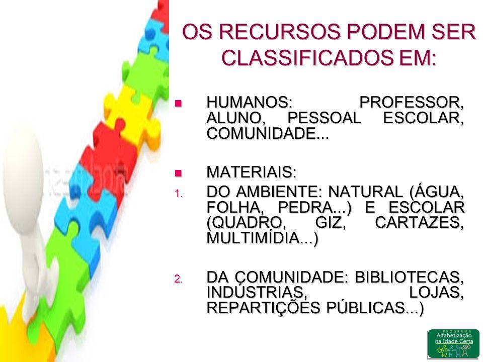 OS RECURSOS PODEM SER CLASSIFICADOS EM: HUMANOS: PROFESSOR, ALUNO, PESSOAL ESCOLAR, COMUNIDADE...