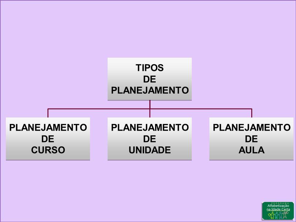 TIPOS DE PLANEJAMENTO TIPOS DE PLANEJAMENTO DE CURSO PLANEJAMENTO DE CURSO PLANEJAMENTO DE UNIDADE PLANEJAMENTO DE UNIDADE PLANEJAMENTO DE AULA PLANEJAMENTO DE AULA