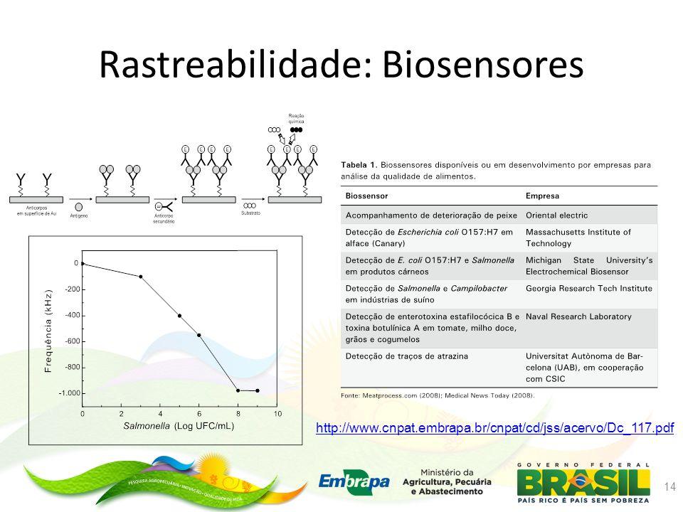 Rastreabilidade: Biosensores 14 http://www.cnpat.embrapa.br/cnpat/cd/jss/acervo/Dc_117.pdf