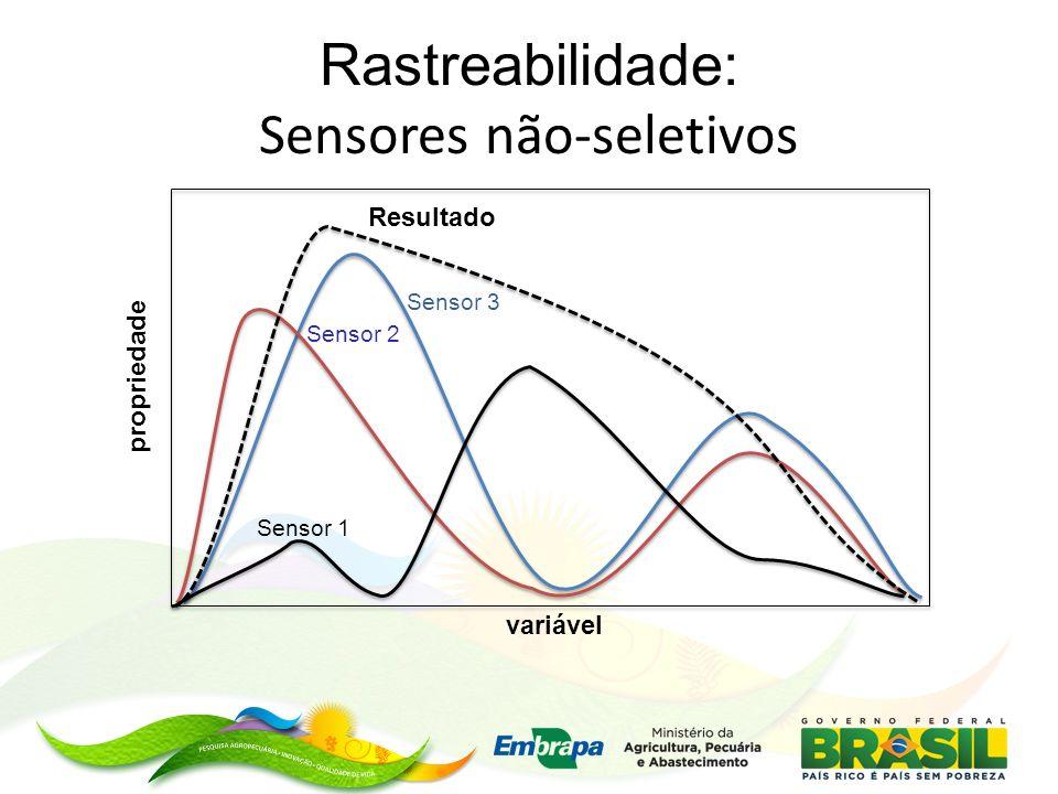 Rastreabilidade: Sensores não-seletivos propriedade variável Sensor 1 Sensor 2 Sensor 3 Resultado