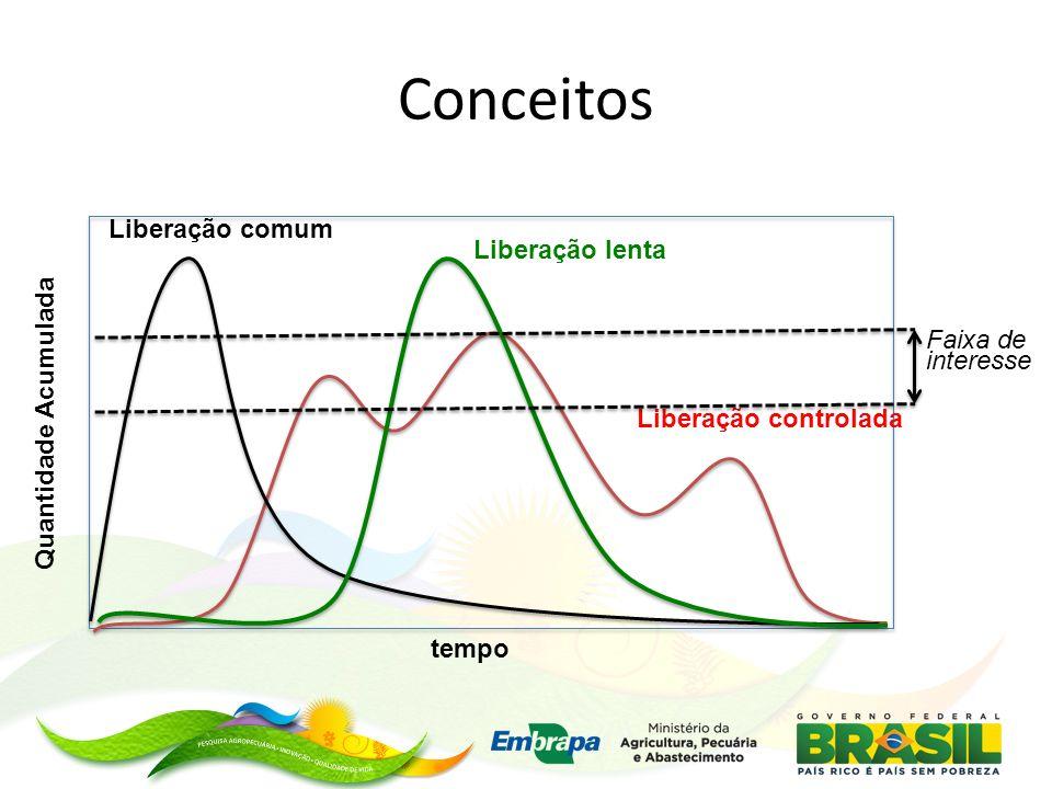 Conceitos Liberação comum Liberação lenta Liberação controlada tempo Quantidade Acumulada Faixa de interesse