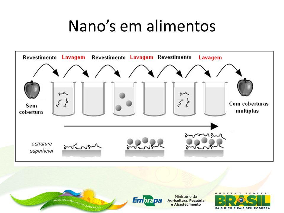 Nanocápsulas cápsula (50 – 250 nm) polímero Espaço vazio Nanocápsulas para liberação controlada / lenta e nanoemulsões Emulsão bifásica convencional (maionese) (em http://tecalim.vilabol.uol.com.br) eXPRESS Polymer Letters Vol.4, No.8 (2010) 509–515 Nanocápsulas de quitosana