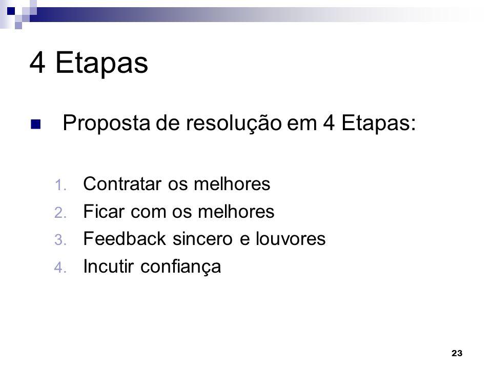 23 4 Etapas Proposta de resolução em 4 Etapas: 1. Contratar os melhores 2. Ficar com os melhores 3. Feedback sincero e louvores 4. Incutir confiança