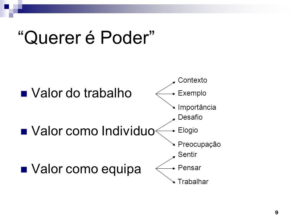 9 Querer é Poder Valor do trabalho Valor como Individuo Valor como equipa Contexto Exemplo Importância Desafio Elogio Preocupação Sentir Pensar Trabal