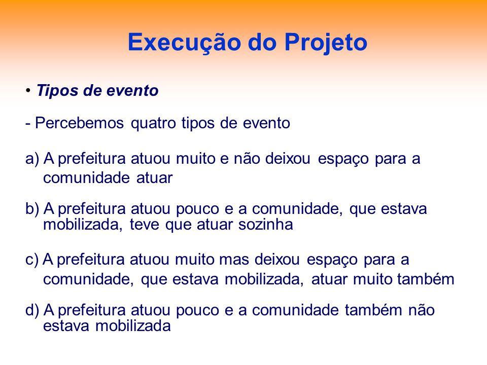 Execução do Projeto Tipos de evento - Percebemos quatro tipos de evento a) A prefeitura atuou muito e não deixou espaço para a comunidade atuar b) A p