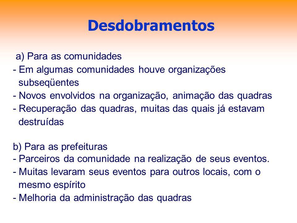 Desdobramentos a) Para as comunidades - Em algumas comunidades houve organizações subseqüentes - Novos envolvidos na organização, animação das quadras