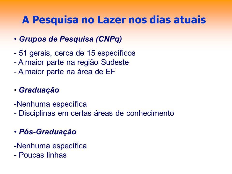 A Pesquisa no Lazer nos dias atuais Grupos de Pesquisa (CNPq) - 51 gerais, cerca de 15 específicos - A maior parte na região Sudeste - A maior parte n