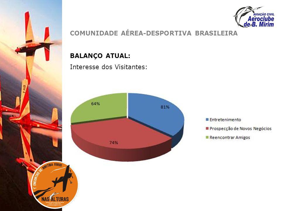 COMUNIDADE AÉREA-DESPORTIVA BRASILEIRA BALANÇO ATUAL: Interesse dos Visitantes:
