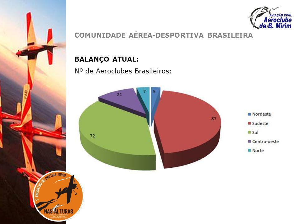 COMUNIDADE AÉREA-DESPORTIVA BRASILEIRA BALANÇO ATUAL: Nº de Aeroclubes Brasileiros: