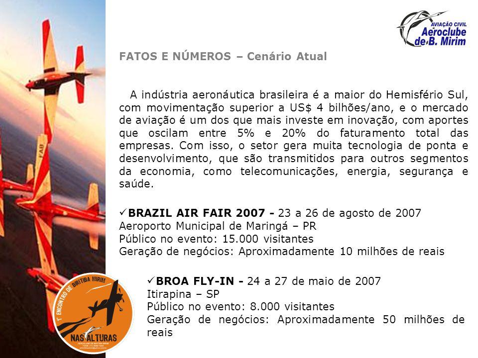 FATOS E NÚMEROS – Cenário Atual A indústria aeronáutica brasileira é a maior do Hemisfério Sul, com movimentação superior a US$ 4 bilhões/ano, e o mercado de aviação é um dos que mais investe em inovação, com aportes que oscilam entre 5% e 20% do faturamento total das empresas.