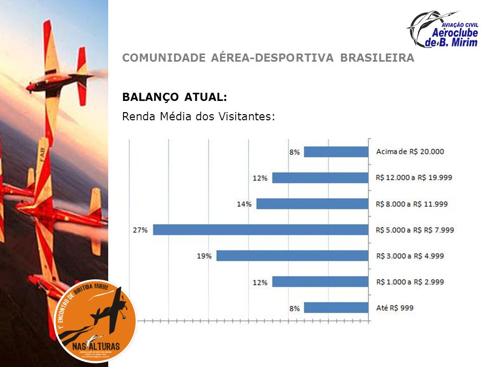 COMUNIDADE AÉREA-DESPORTIVA BRASILEIRA BALANÇO ATUAL: Renda Média dos Visitantes: