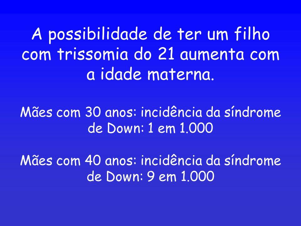 A possibilidade de ter um filho com trissomia do 21 aumenta com a idade materna. Mães com 30 anos: incidência da síndrome de Down: 1 em 1.000 Mães com