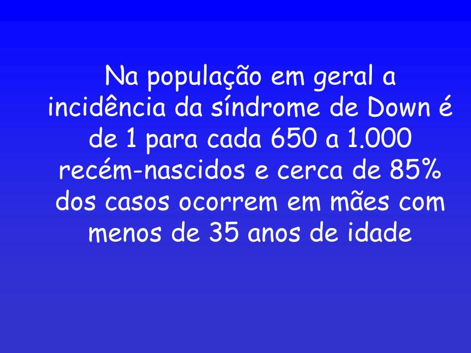 Na população em geral a incidência da síndrome de Down é de 1 para cada 650 a 1.000 recém-nascidos e cerca de 85% dos casos ocorrem em mães com menos