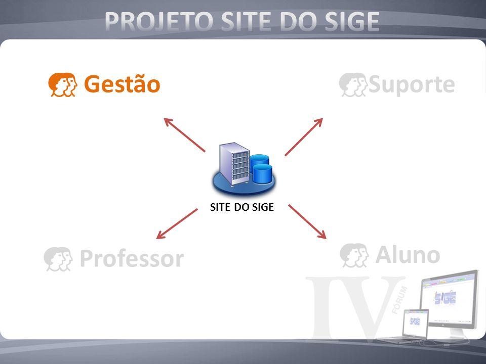 Gestão SITE DO SIGE Professor Aluno Suporte