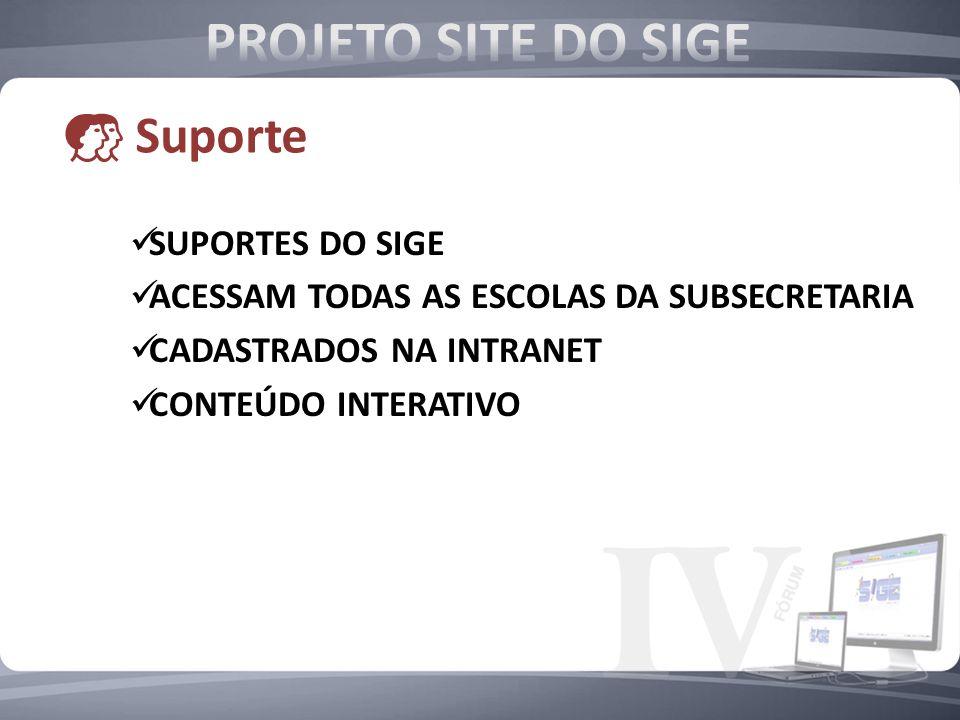 SUPORTES DO SIGE ACESSAM TODAS AS ESCOLAS DA SUBSECRETARIA CADASTRADOS NA INTRANET CONTEÚDO INTERATIVO Suporte