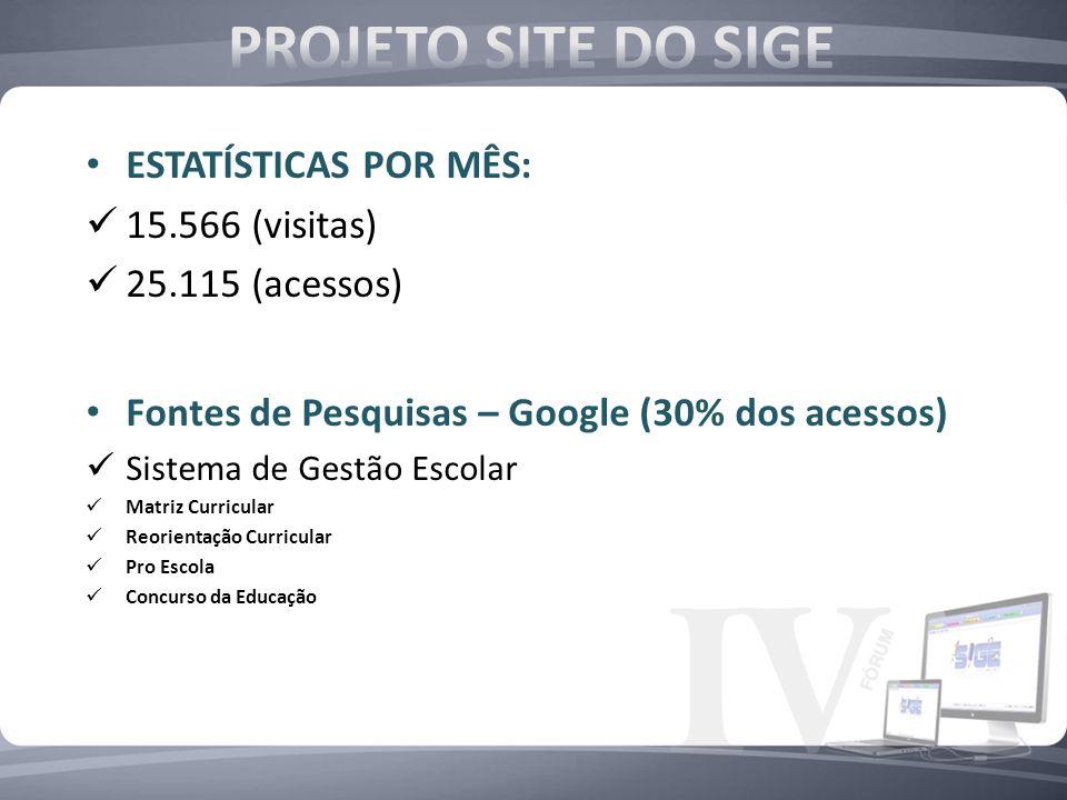 ESTATÍSTICAS POR MÊS: 15.566 (visitas) 25.115 (acessos) Fontes de Pesquisas – Google (30% dos acessos) Sistema de Gestão Escolar Matriz Curricular Reo