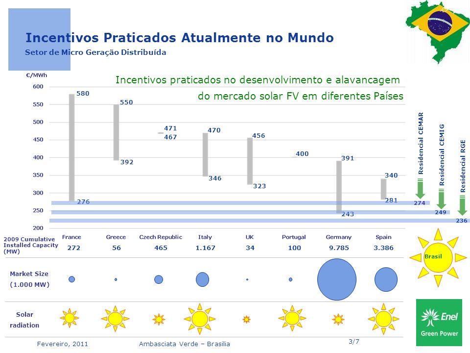 Fevereiro, 2011Ambasciata Verde – Brasilia 456 276 580 392 550 346 470 323 400 243 281 340 467 471 391 Incentivos praticados no desenvolvimento e alavancagem do mercado solar FV em diferentes Países Residencial CEMIG Setor de Micro Geração Distribuída 272564651.167341009.7853.386 2009 Cumulative Installed Capacity (MW) Market Size (1.000 MW) Incentivos Praticados Atualmente no Mundo Solar radiation Brasil Residencial CEMAR 249 274 236 Residencial RGE 3/7