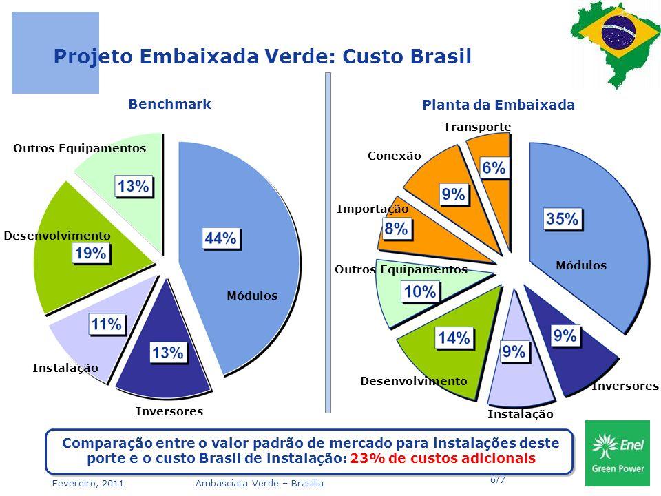 Fevereiro, 2011Ambasciata Verde – Brasilia Projeto Embaixada Verde: Custo Brasil Comparação entre o valor padrão de mercado para instalações deste porte e o custo Brasil de instalação: 23% de custos adicionais Módulos Outros Equipamentos Inversores Desenvolvimento Instalação 6/7 Módulos Outros Equipamentos Desenvolvimento Instalação Transporte Importação Conexão Inversores Benchmark Planta da Embaixada
