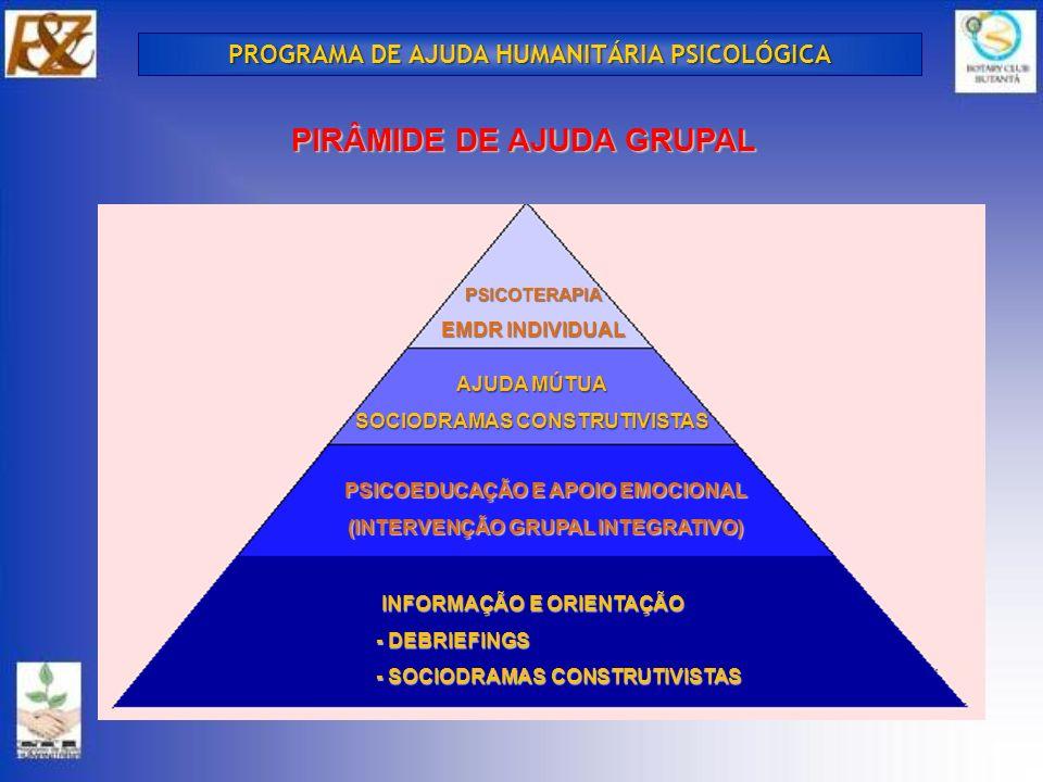 OBJETIVOS DA INTERVENÇÃO GRUPAL INFORMAR E ORIENTAR VELOZMENTE MELHORAR E ESTABILIZAR CONDIÇÕES PSICOLÓGICAS AUMENTAR CAPACIDADES DE ENFRENTAMENTO E RESOLUÇÃO DOS PROBLEMAS PÓS CATÁSTROFES FAVORECER RETORNO À NORMALIDADE PROGRAMA DE AJUDA HUMANITÁRIA PSICOLÓGICA