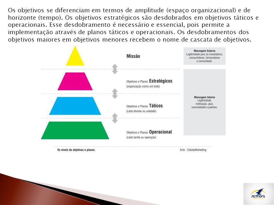 Os objetivos se diferenciam em termos de amplitude (espaço organizacional) e de horizonte (tempo). Os objetivos estratégicos são desdobrados em objeti