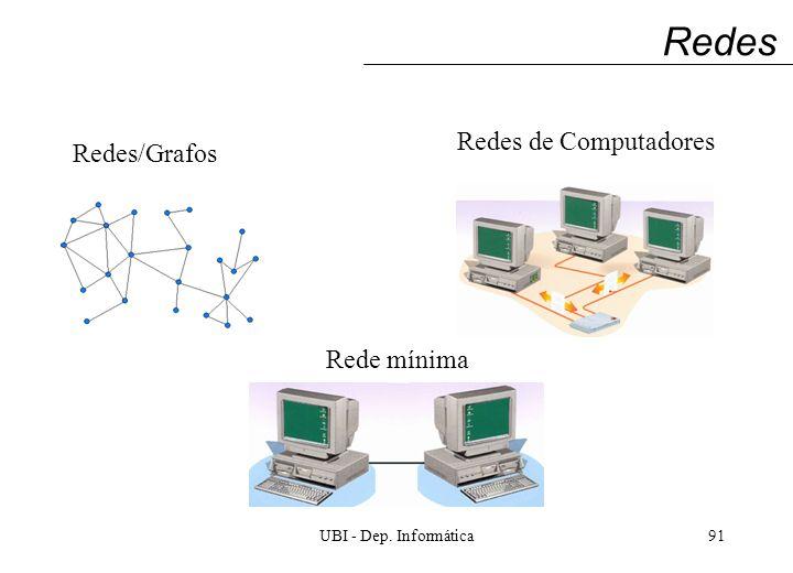 UBI - Dep. Informática91 Redes Redes/Grafos Redes de Computadores Rede mínima