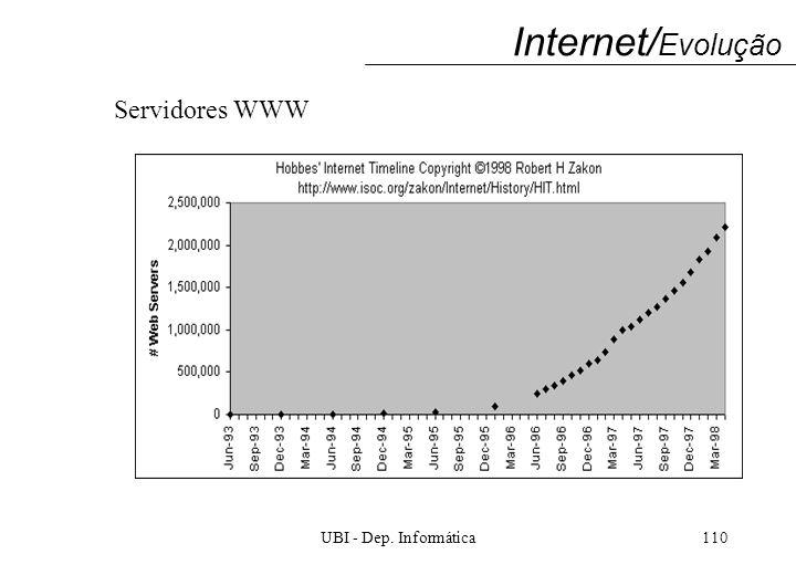UBI - Dep. Informática110 Servidores WWW Internet/ Evolução
