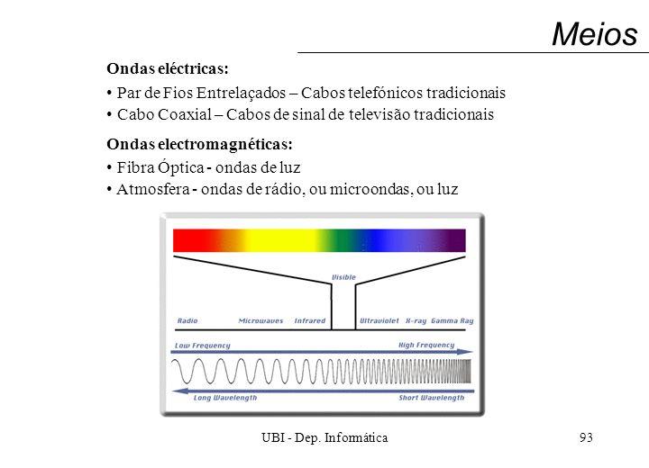 UBI - Dep. Informática93 Meios Ondas eléctricas: Par de Fios Entrelaçados – Cabos telefónicos tradicionais Cabo Coaxial – Cabos de sinal de televisão