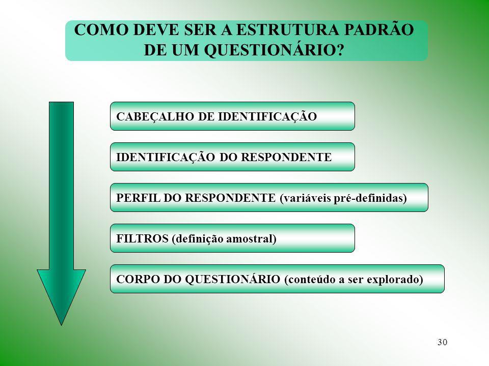 30 CABEÇALHO DE IDENTIFICAÇÃO IDENTIFICAÇÃO DO RESPONDENTE PERFIL DO RESPONDENTE (variáveis pré-definidas) FILTROS (definição amostral) CORPO DO QUESTIONÁRIO (conteúdo a ser explorado) COMO DEVE SER A ESTRUTURA PADRÃO DE UM QUESTIONÁRIO?