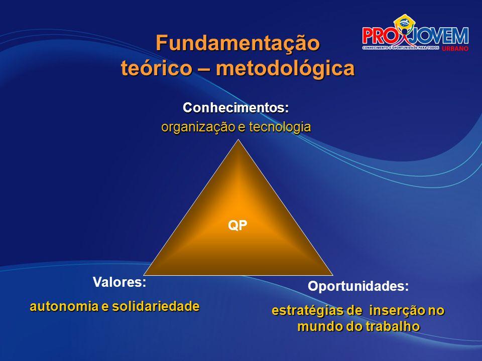 Arco Ocupacional Cada Arco Ocupacional corresponde a um conjunto de quatro ocupações, com uma base técnica comum.