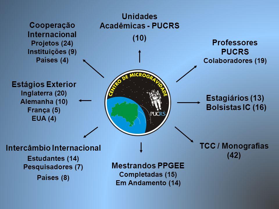 Unidades Acadêmicas - PUCRS (10) Professores PUCRS Colaboradores (19) TCC / Monografias (42) Estagiários (13) Bolsistas IC (16) Mestrandos PPGEE Compl