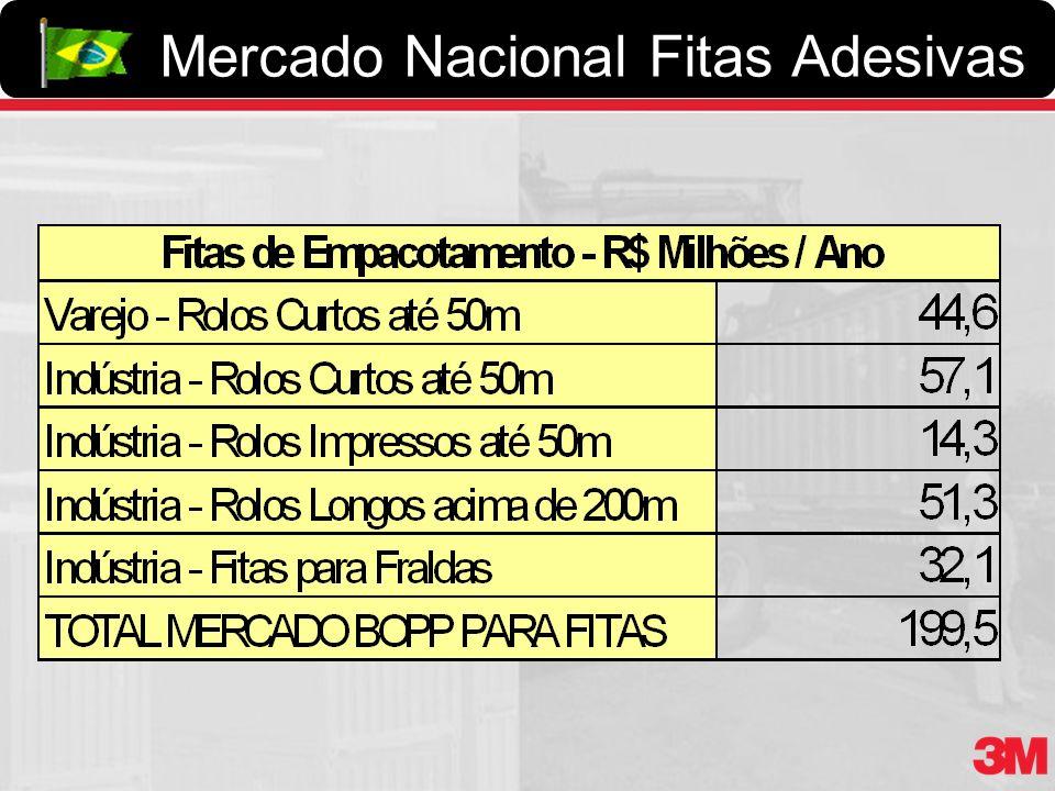 Mercado Nacional Fitas Adesivas