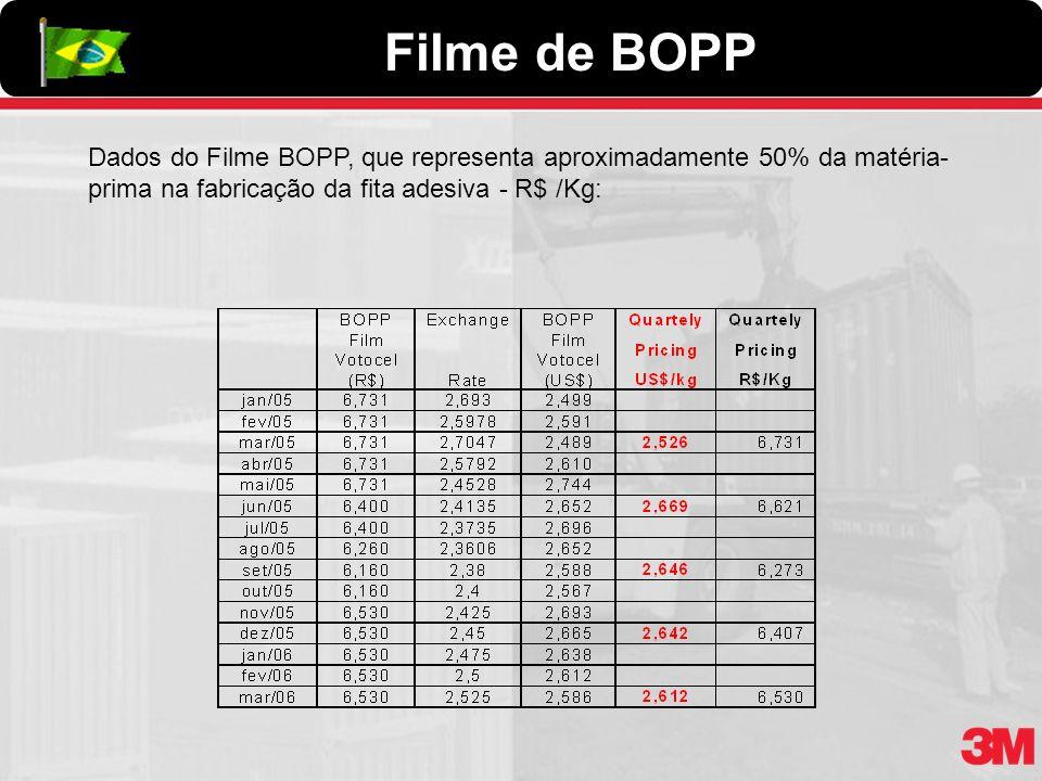 Dados do Filme BOPP, que representa aproximadamente 50% da matéria- prima na fabricação da fita adesiva - R$ /Kg: Filme de BOPP