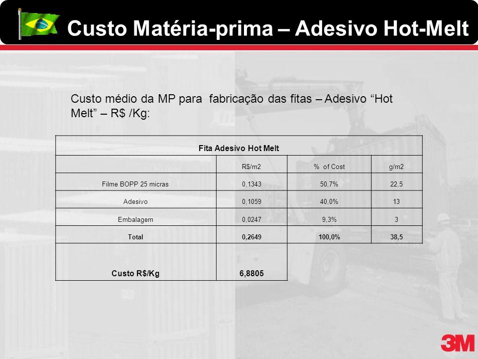 Fita Adesivo Hot Melt R$/m2% of Costg/m2 Filme BOPP 25 micras0,134350,7%22,5 Adesivo0,105940,0%13 Embalagem0,02479,3%3 Total0,2649100,0%38,5 Custo R$/