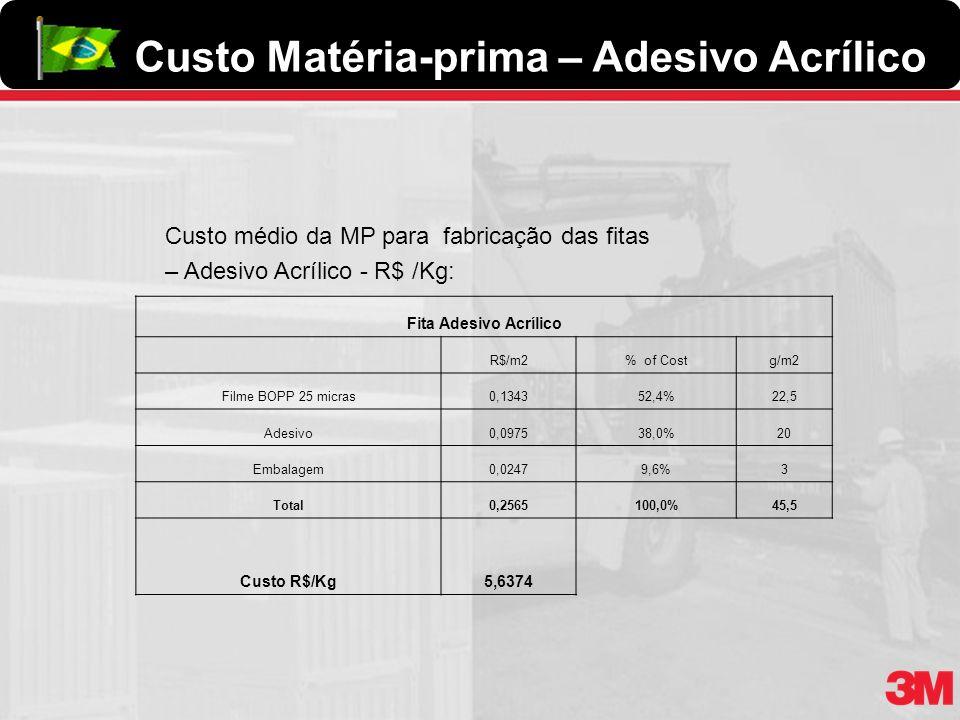 Custo médio da MP para fabricação das fitas – Adesivo Acrílico - R$ /Kg: Fita Adesivo Acrílico R$/m2% of Costg/m2 Filme BOPP 25 micras0,134352,4%22,5
