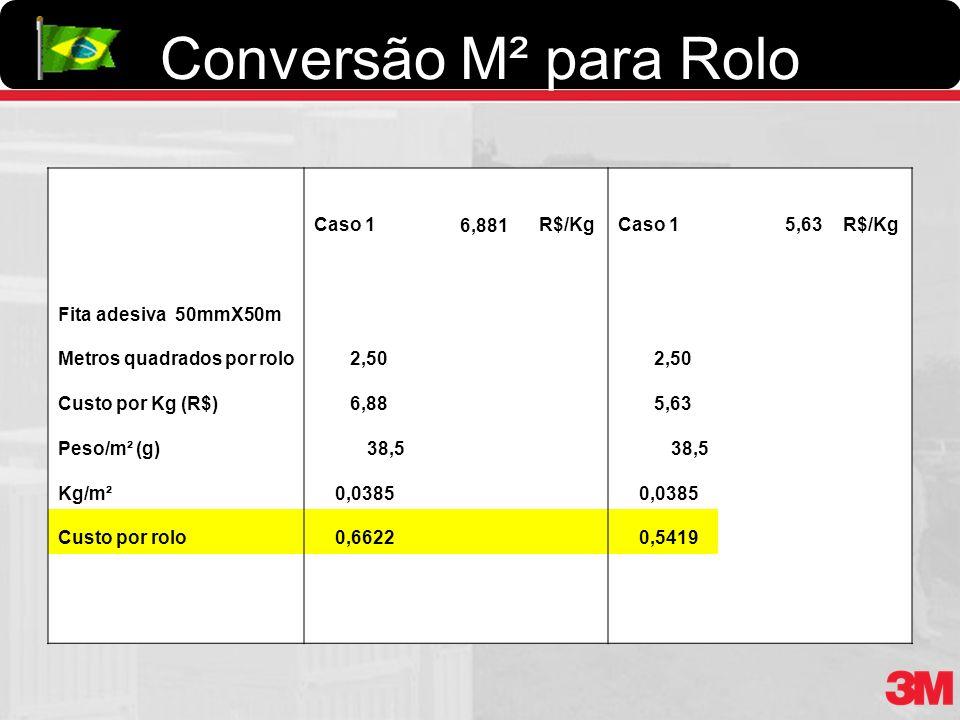 Conversão M² para Rolo Caso 1 6,881R$/KgCaso 1 5,63R$/Kg Fita adesiva 50mmX50m Metros quadrados por rolo 2,50 Custo por Kg (R$) 6,88 5,63 Peso/m² (g)3