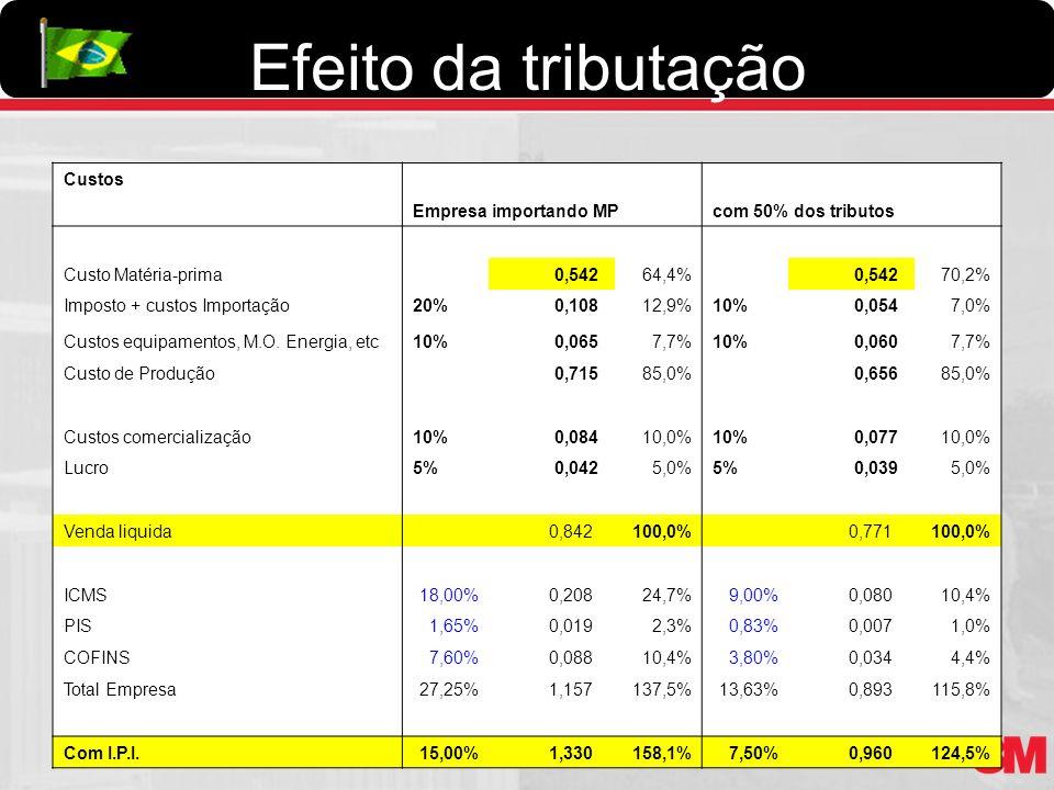 Efeito da tributação Custos Empresa importando MPcom 50% dos tributos Custo Matéria-prima 0,54264,4% 0,54270,2% Imposto + custos Importação20% 0,10812