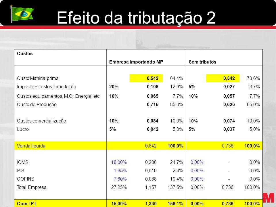 Efeito da tributação 2 Custos Empresa importando MPSem tributos Custo Matéria-prima 0,54264,4% 0,54273,6% Imposto + custos Importação20% 0,10812,9%5%