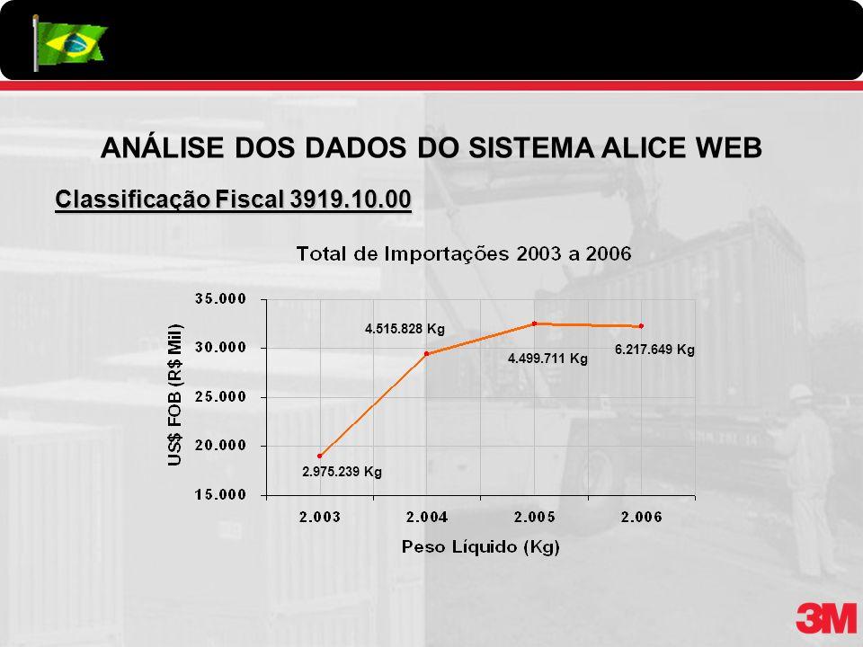 Classificação Fiscal 3919.10.00 2.975.239 Kg 4.515.828 Kg 4.499.711 Kg ANÁLISE DOS DADOS DO SISTEMA ALICE WEB 6.217.649 Kg